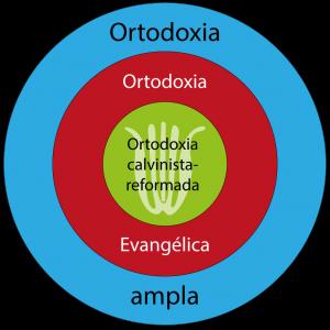 Círculos de ortodoxia