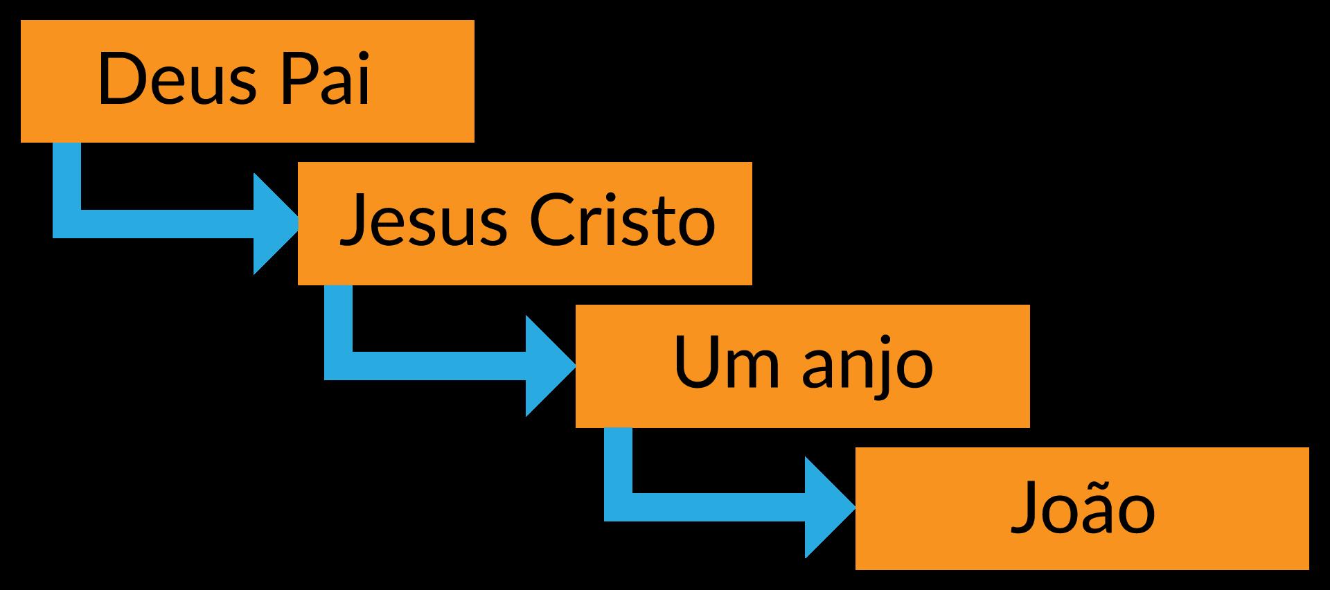 Método de revelação em Ap 1.1