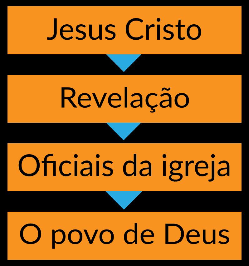 A proposta do Apocalipse para o pastoreio da igreja