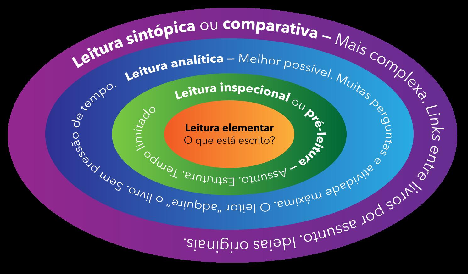 FIGURA 2. Os quatro níveis da leitura ativa. Cada nível abarca o anterior.
